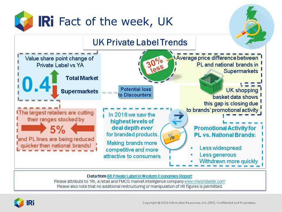 Private label trends