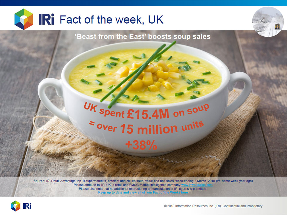 Beast from the East boost sales of soup