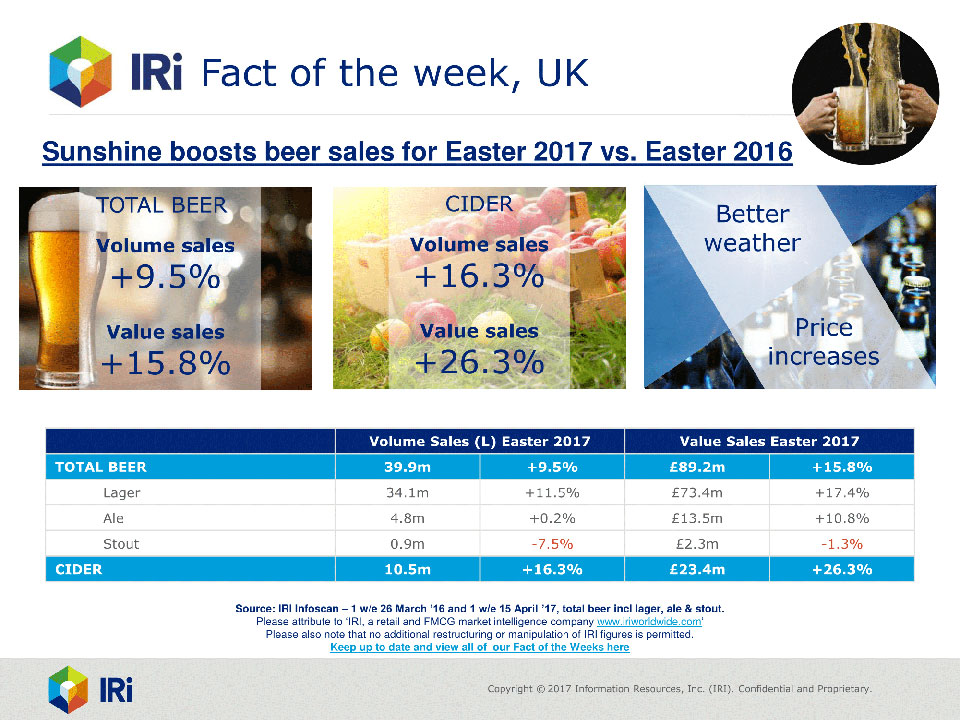 Easter beer sales