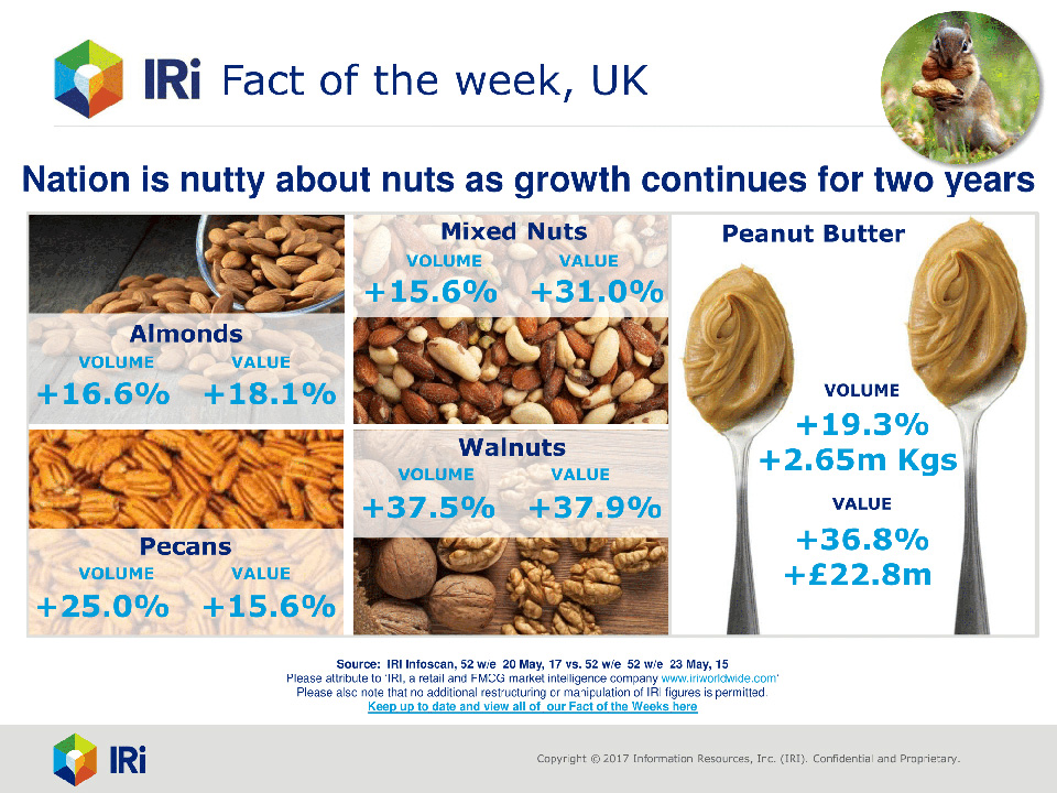 UK Nut sales growth