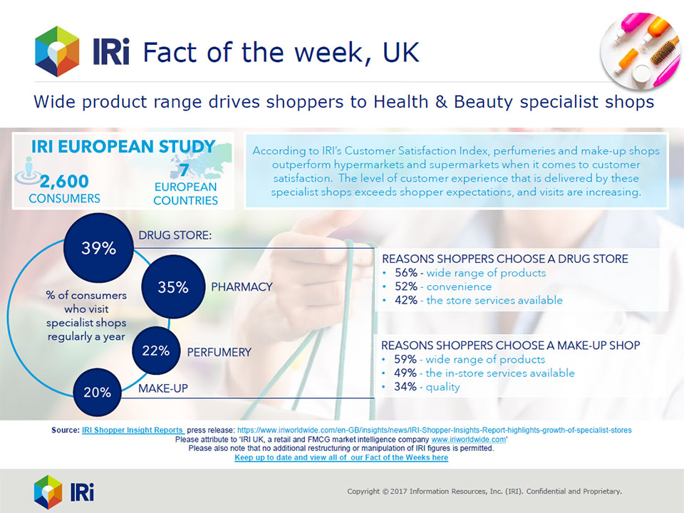 Health & Beauty range drives shoppers