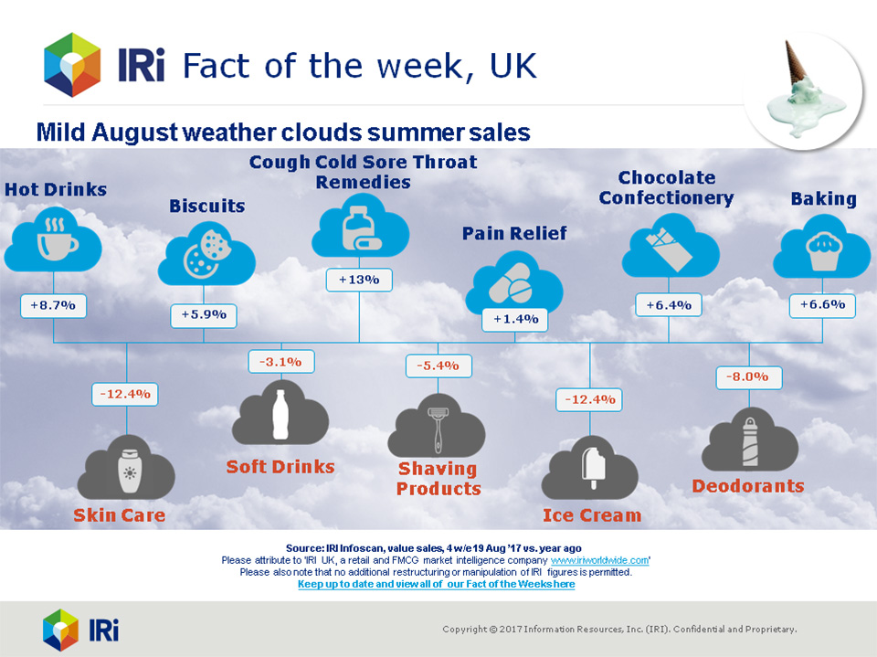 August weather dampens sales