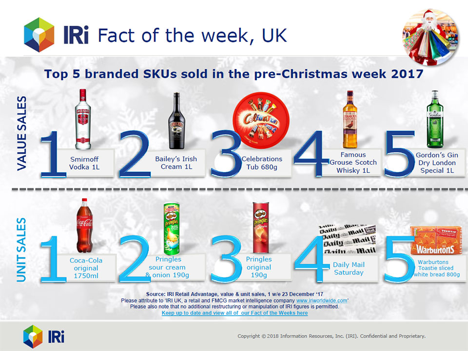 Top selling branded products Xmas 2017