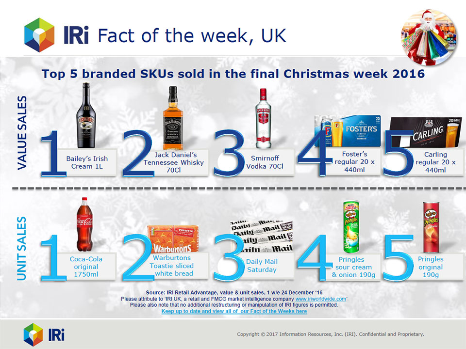 Top selling branded products Xmas 2016