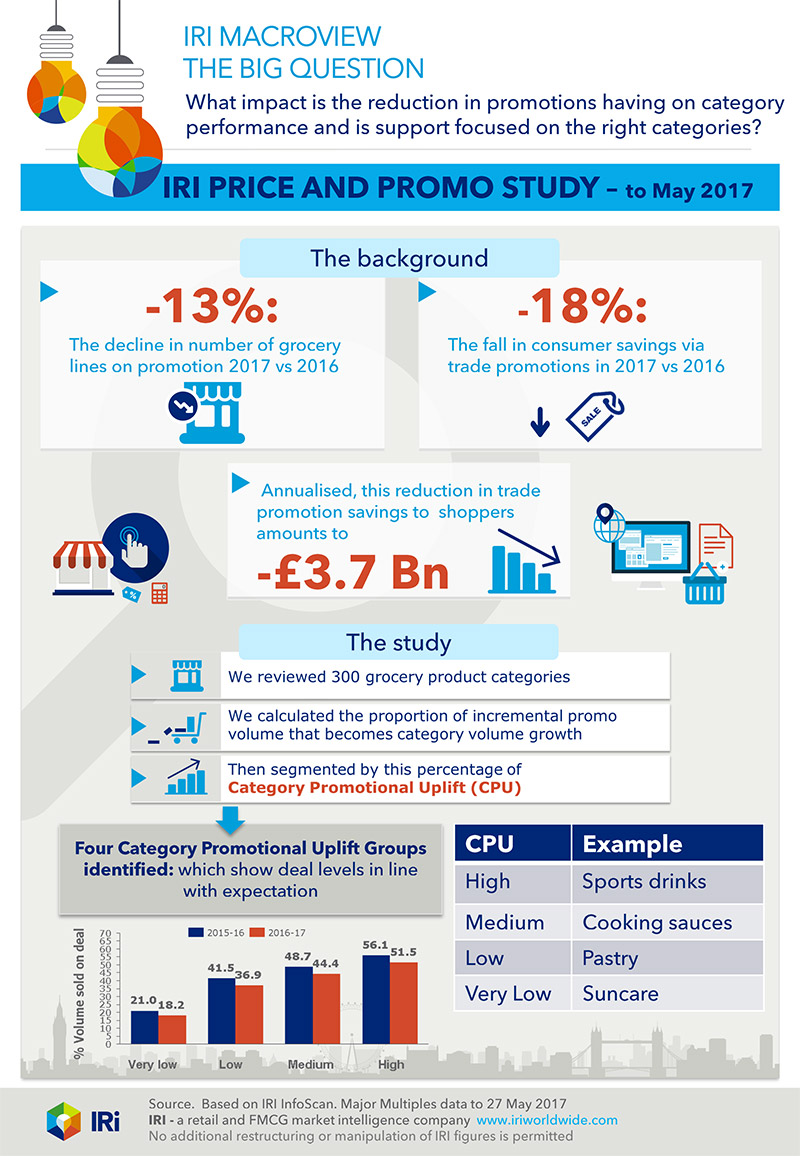 Price and Promotions infographic
