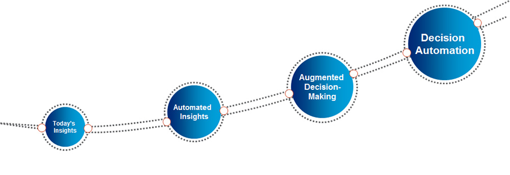 Graphic: Today's Insights > Automated Insights > Augmented Decision-Making > Decision Automation
